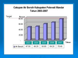 cakupan-air-bersih Kabupaten Polewali Mandar tahun 2003-2008