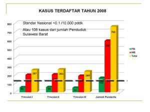 terdaftar-kusta-2008