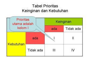 tabel-prioritas-untuk-blog