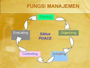 Gambar Fungsi Manajemen