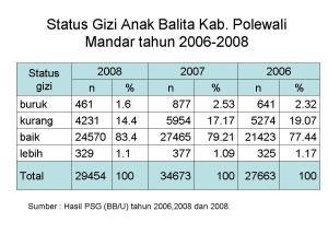 Status Gizi berdasar PSG Kab Polewali Mandar