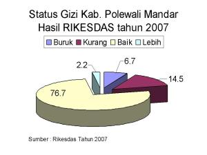 Status Gizi Hasil Rikesdas 2007 Kab. Polewali Mandar