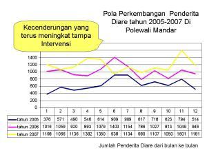 Pola Perkembangan  Penderita Diare tahun 2005-2007 Di Polewali