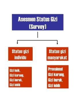 Penilaian Status Gizi