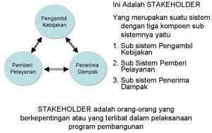 stakeholder, Orang-orang yang berkepentingan