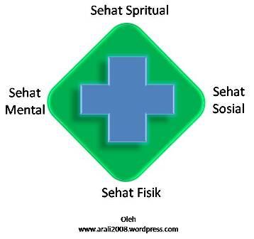 Logo keadaan sehat dari fisik, mental, spritual dan sosial