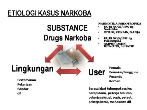etiologi kasus narkoba