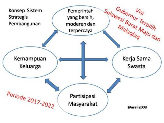 strategis pembangunan sulbar
