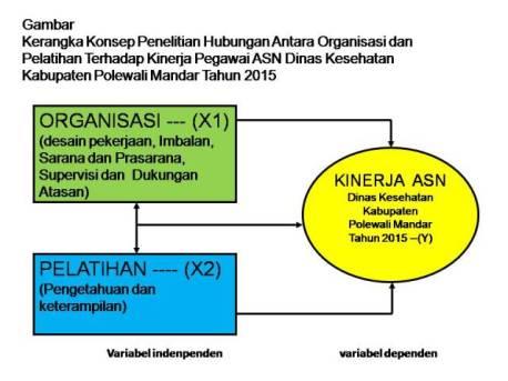 Hubungan Organisasi dan Kinerja Aparat Sipil Negara