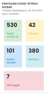 Data civid19 sulawesi barat