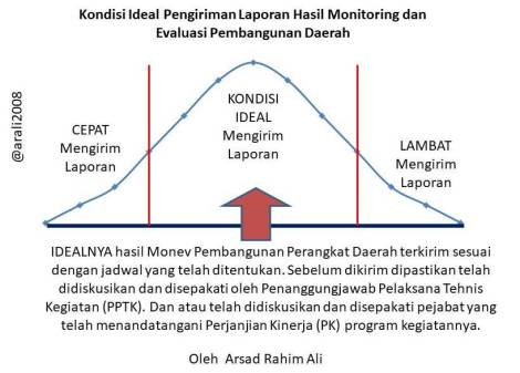 Kondisi ideal kirim hasil Monev Pembangunan