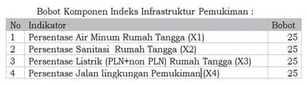 Bobot Indeks Infrastruktur Pemukiman